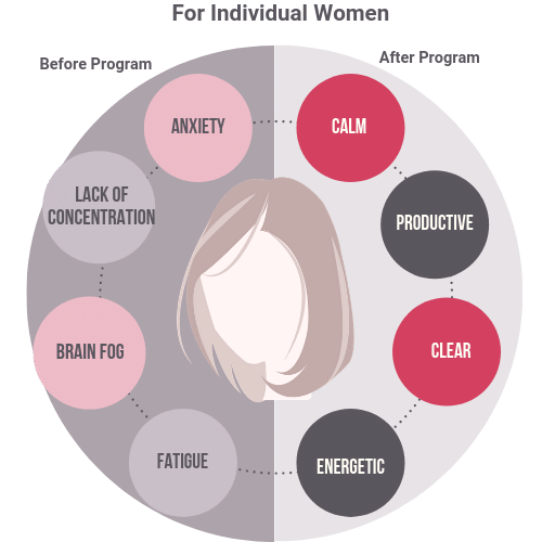 Symptoms for women before and after programme